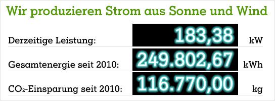 Grünstromanzeige Stand Juni 2014