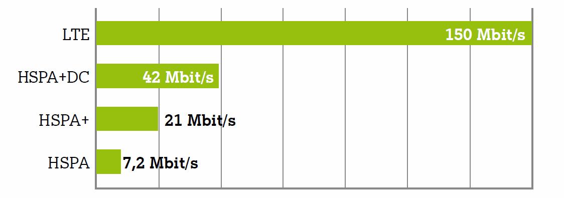 Download-Geschwindigkeit in Mbit/s